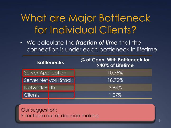 What are Major Bottleneck for Individual Clients