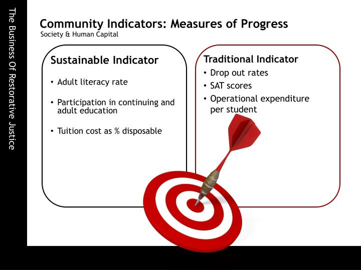 Community Indicators: Measures of Progress