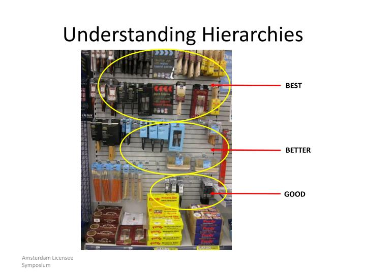 Understanding Hierarchies