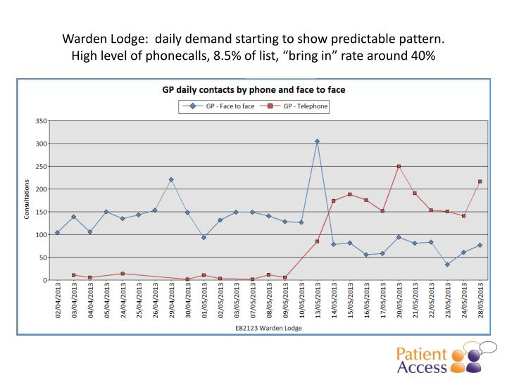 Warden Lodge:  daily demand starting to show predictable pattern.