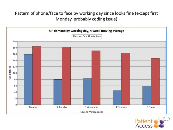 Pattern of phone/face to face by working day since looks fine (except first Monday, probably coding issue)