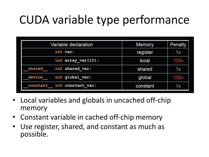CUDA variable type performance