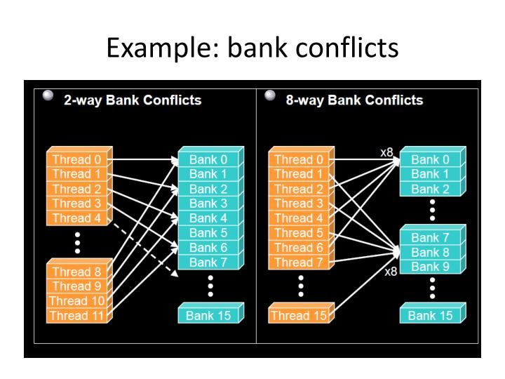 Example: bank conflicts