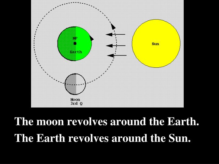 The moon revolves around the Earth.