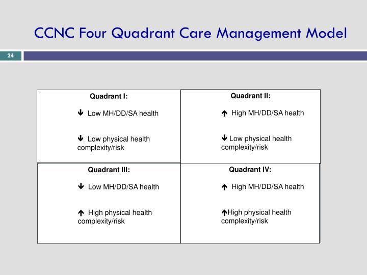 CCNC Four Quadrant Care Management Model
