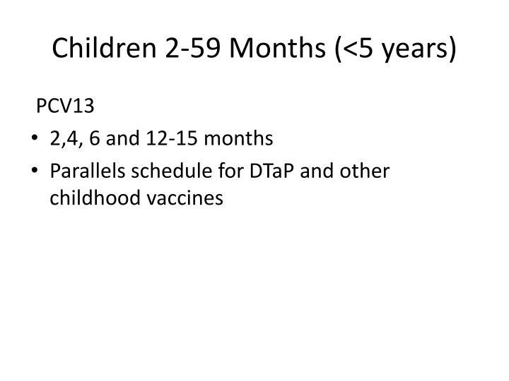 Children 2-59 Months (<5 years)