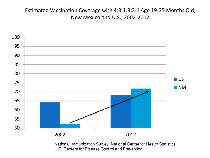 Estimated Vaccination Coverage with 4:3:1:3:3:1 Age 19-35 Months Old, New Mexico and U.S., 2002-2012