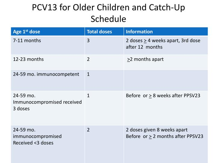 PCV13 for Older Children and Catch-Up Schedule