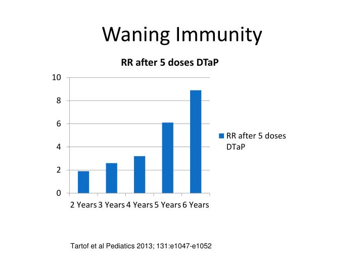 Waning Immunity
