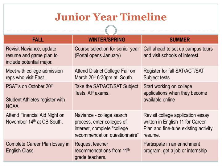 Junior Year Timeline