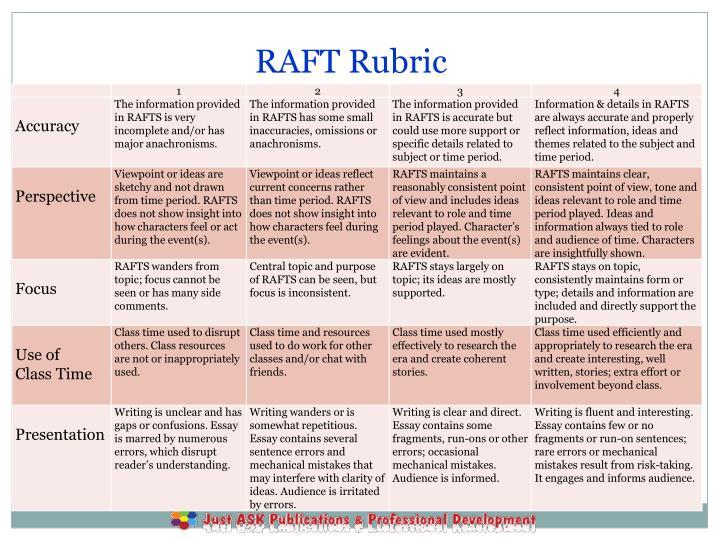 RAFT Rubric