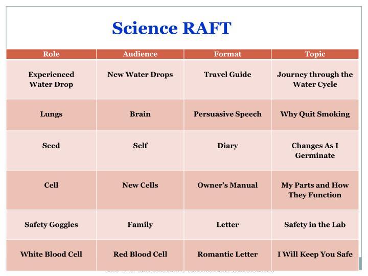 Science RAFT