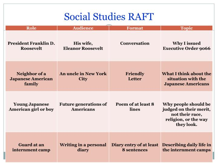 Social Studies RAFT