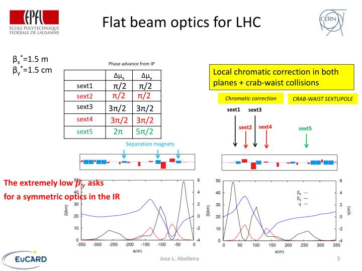 Flat beam optics for LHC