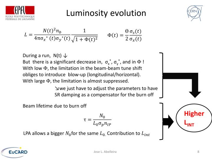 Luminosity evolution
