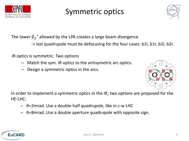 Symmetric optics
