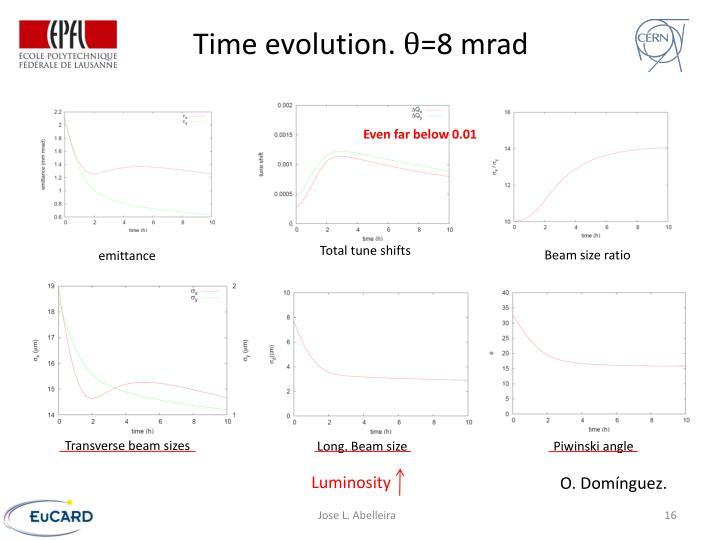Time evolution.