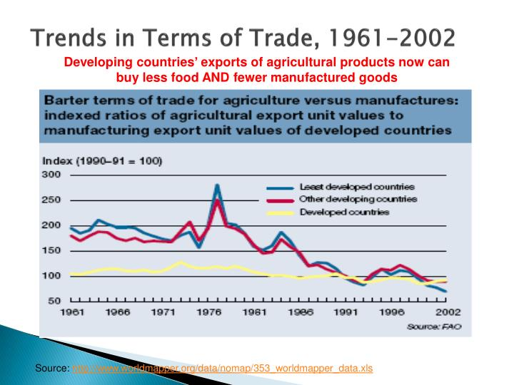 Trends in Terms of Trade,