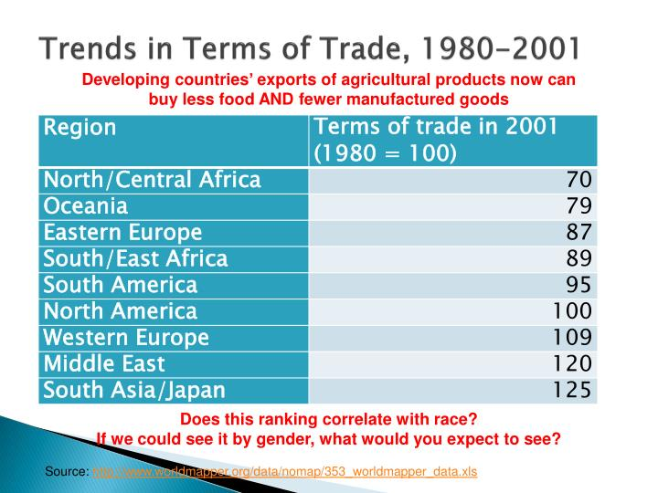 Trends in Terms of Trade, 1980-2001