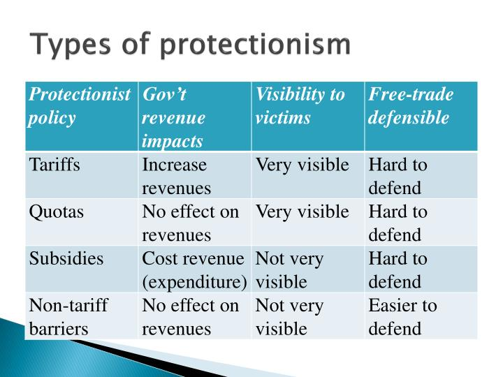Types of protectionism