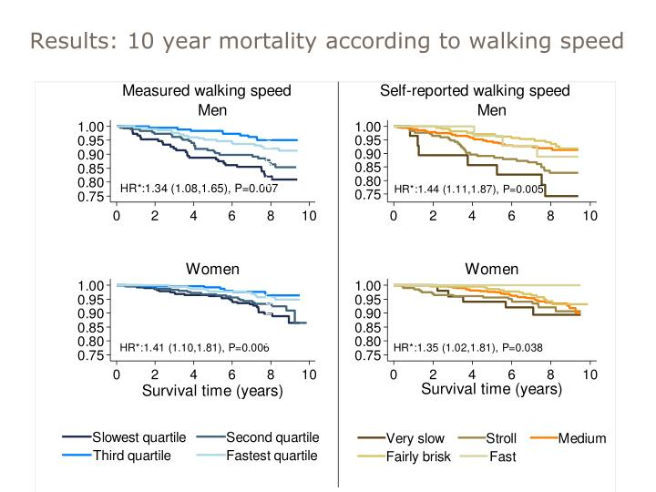 Results: 10 year mortality according to walking speed