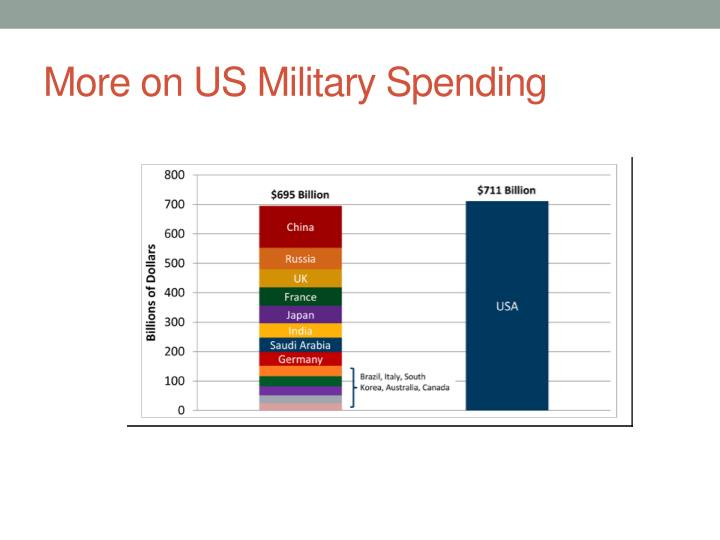 us military spendings Military spending download this fact sheet as a two-page pdf there are many direct and indirect links between military expenditure, the arms trade, violent conflict, and the reduction of available resources for social and economic development.
