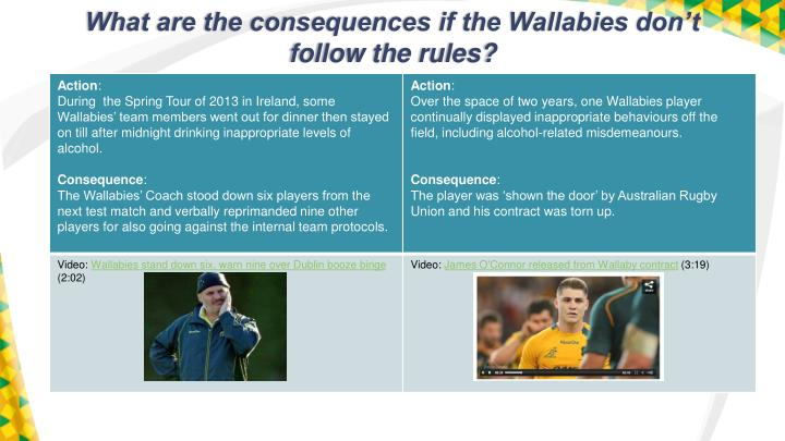 What are the consequences if the Wallabies don't follow the rules?