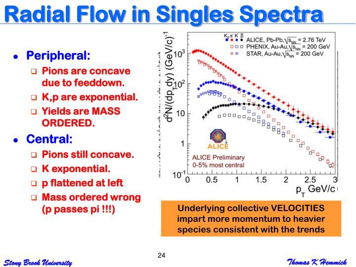 Radial Flow in Singles Spectra