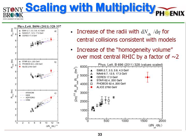 Scaling with Multiplicity