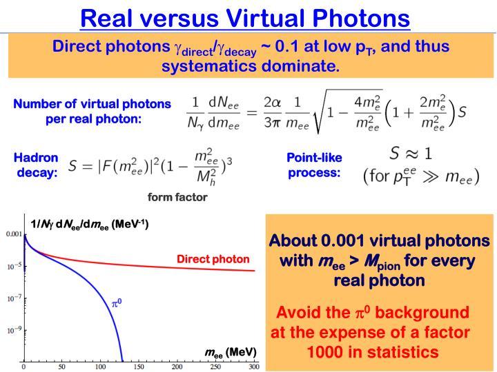 Real versus Virtual Photons
