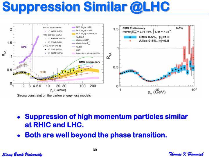 Suppression Similar @LHC
