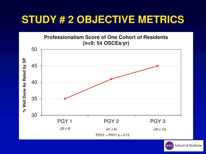 STUDY # 2 OBJECTIVE METRICS