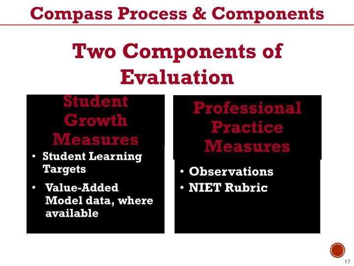 Compass Process & Components