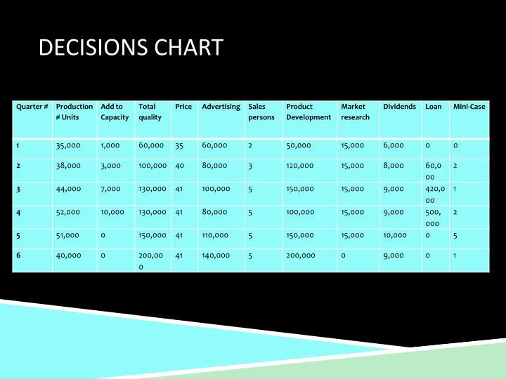 Decisions Chart