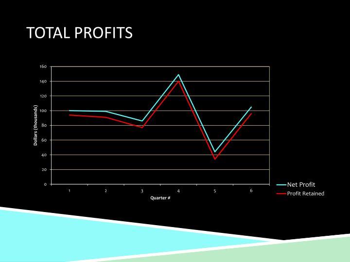 Total Profits