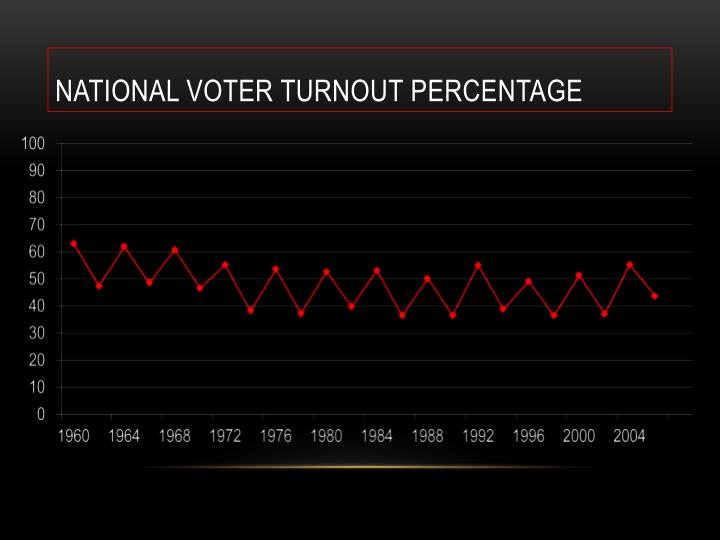 National Voter Turnout Percentage
