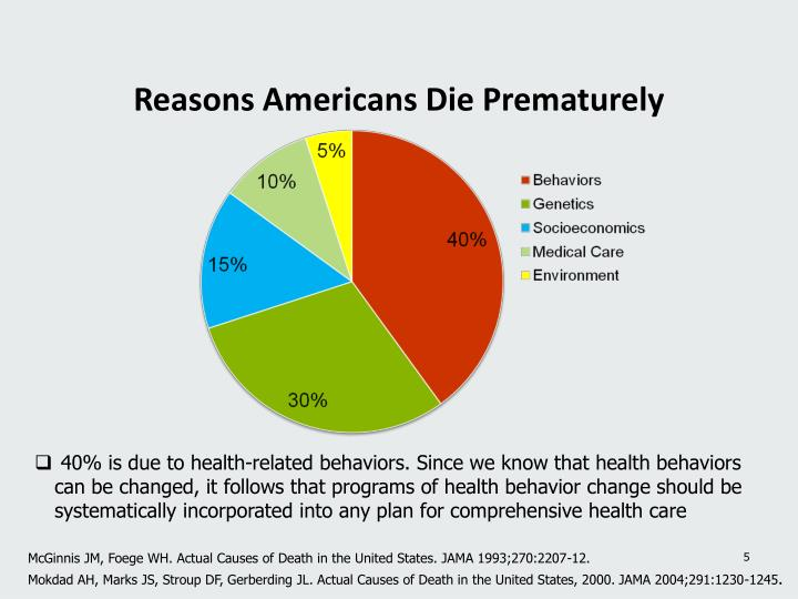 Reasons Americans Die Prematurely
