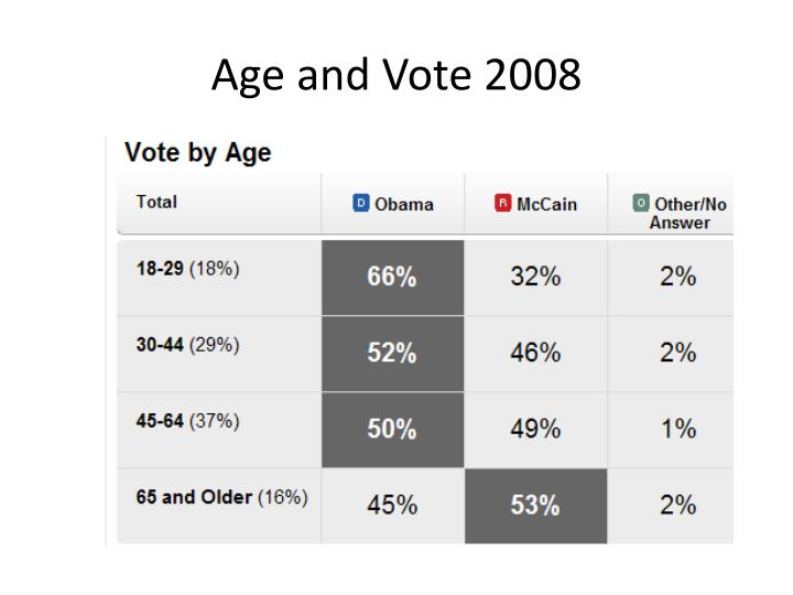 Age and Vote 2008