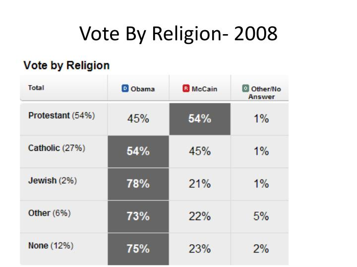 Vote By Religion- 2008