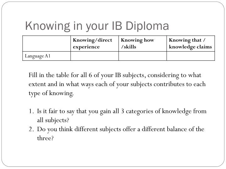 Knowing in your IB Diploma