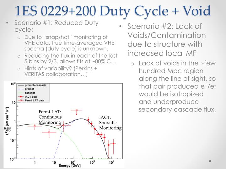1ES 0229+200 Duty Cycle + Void