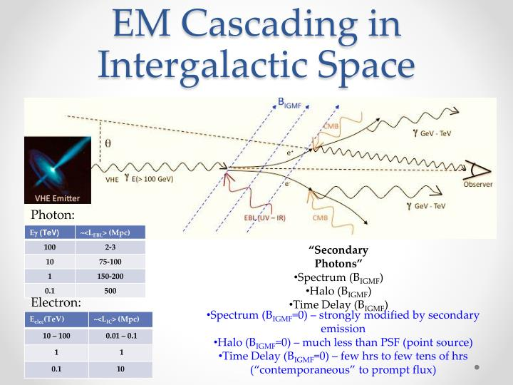EM Cascading in Intergalactic Space