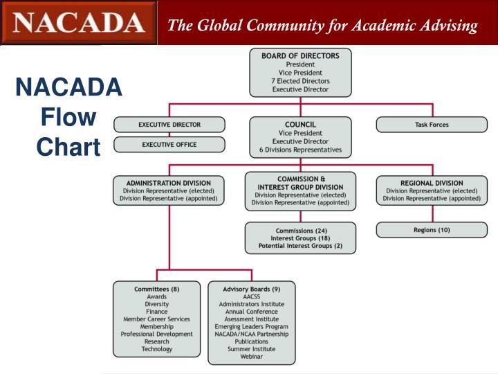 NACADA Flow Chart
