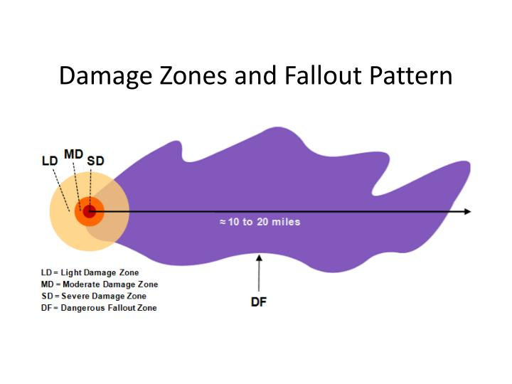 Damage Zones and Fallout Pattern