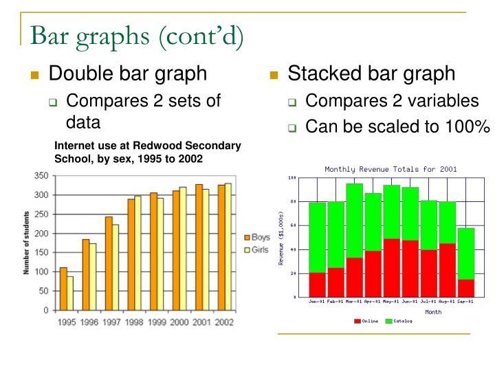 Bar graphs (cont'd)