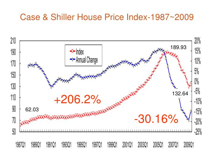 Case & Shiller House Price Index-1987~2009