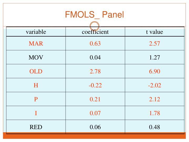 FMOLS_ Panel