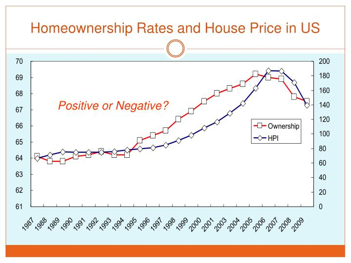 Homeownership Rates and House Price in US
