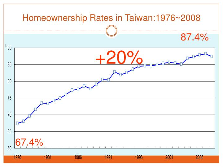 Homeownership Rates in Taiwan:1976~2008