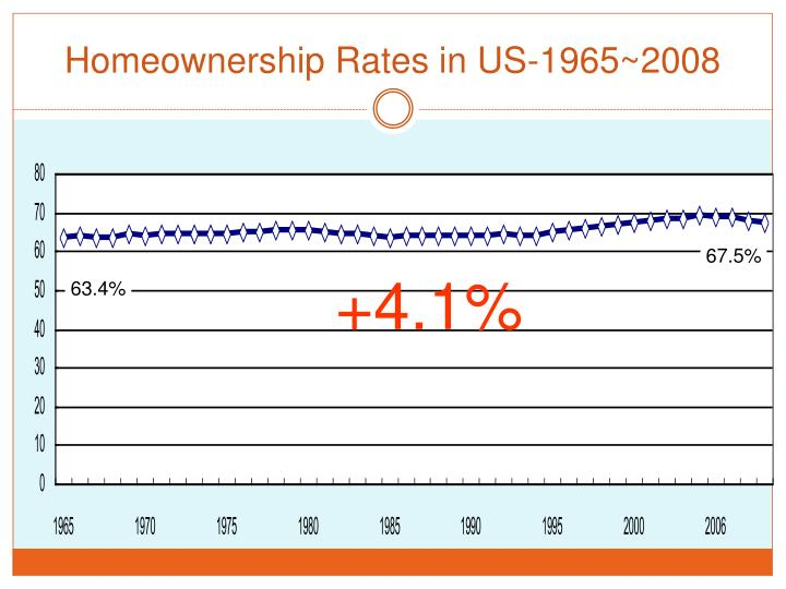 Homeownership Rates in US-1965~2008